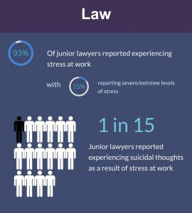 Number of junior lawyers experiencing stress and suicidal thoughts at work