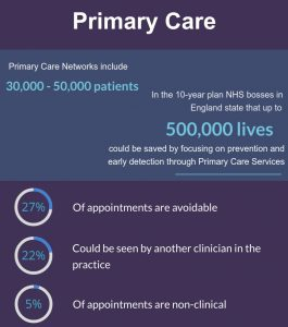 Number of primary care networks